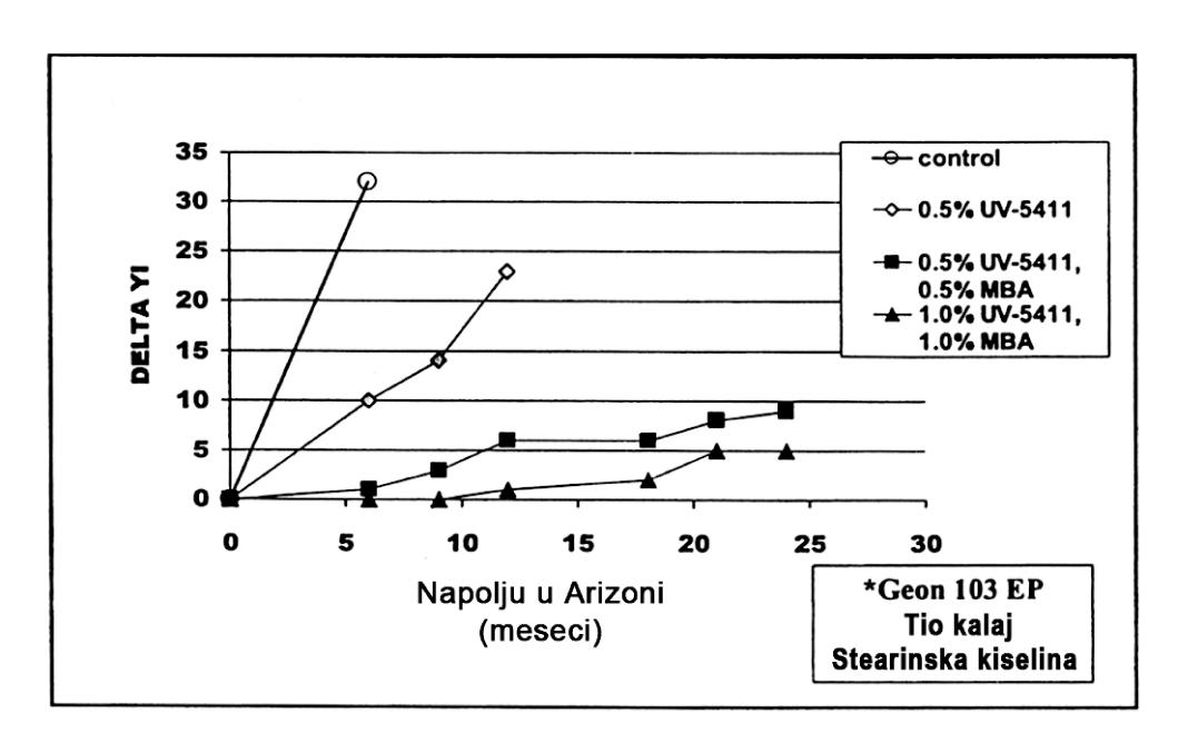 Slika 14 UV stabilizacija tvrdog PVC-a sa CYASORB, UV-5411, Cylink MBA kombinacijama