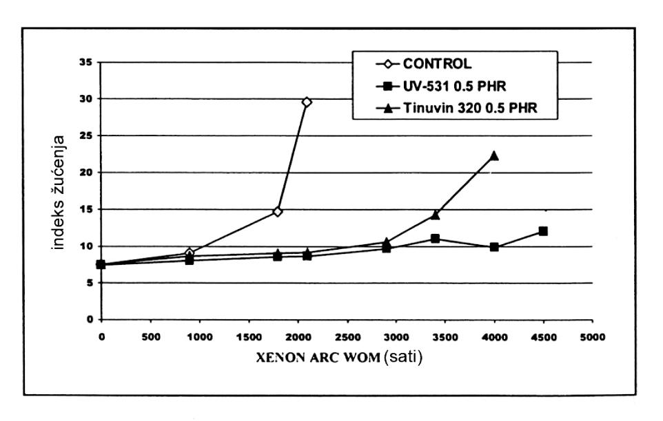 Slika 3 UV stabilizacija filma od mekog PVC-a, 250 μm, svetlosnim apsorberom CYASORB UV-531
