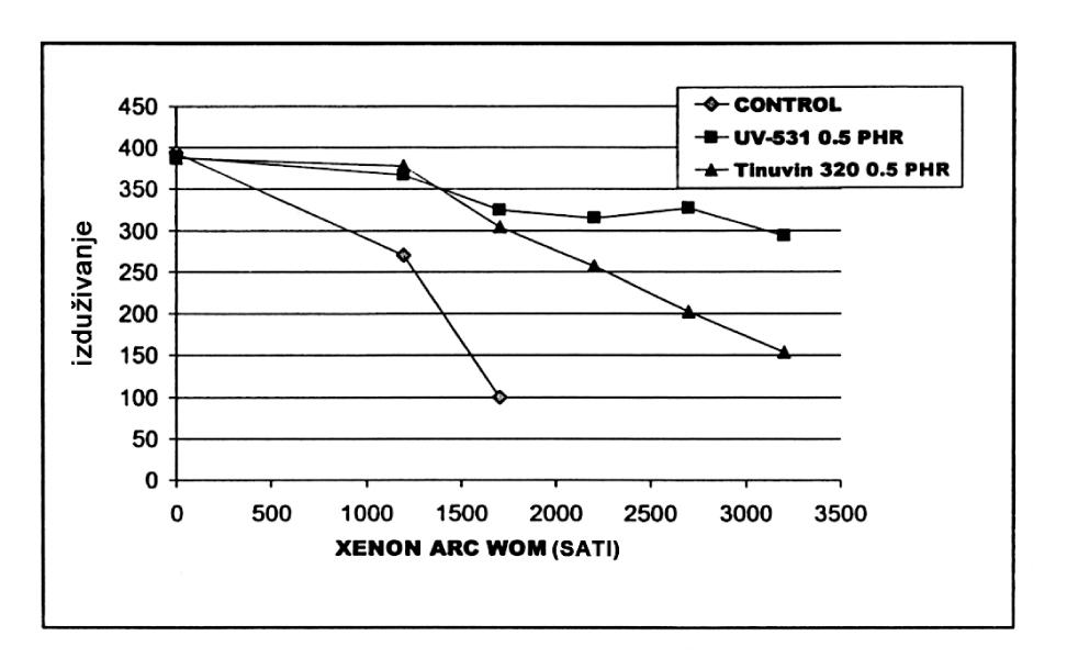 Slika 4 UV stabilizacija filma od mekog PVC-a, 250 μm, svetlosnim stabilizatorom CYASORB UV-531