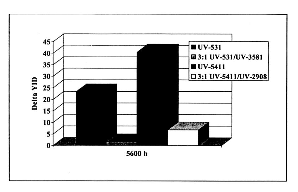 Slika 7 UV stabilizacija mekog PVC-a