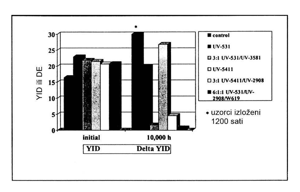 Slika 9  UV stabilizacija mekog PVC-a, Izlaganje Xenon lampi, 2 % nivo opterećenja