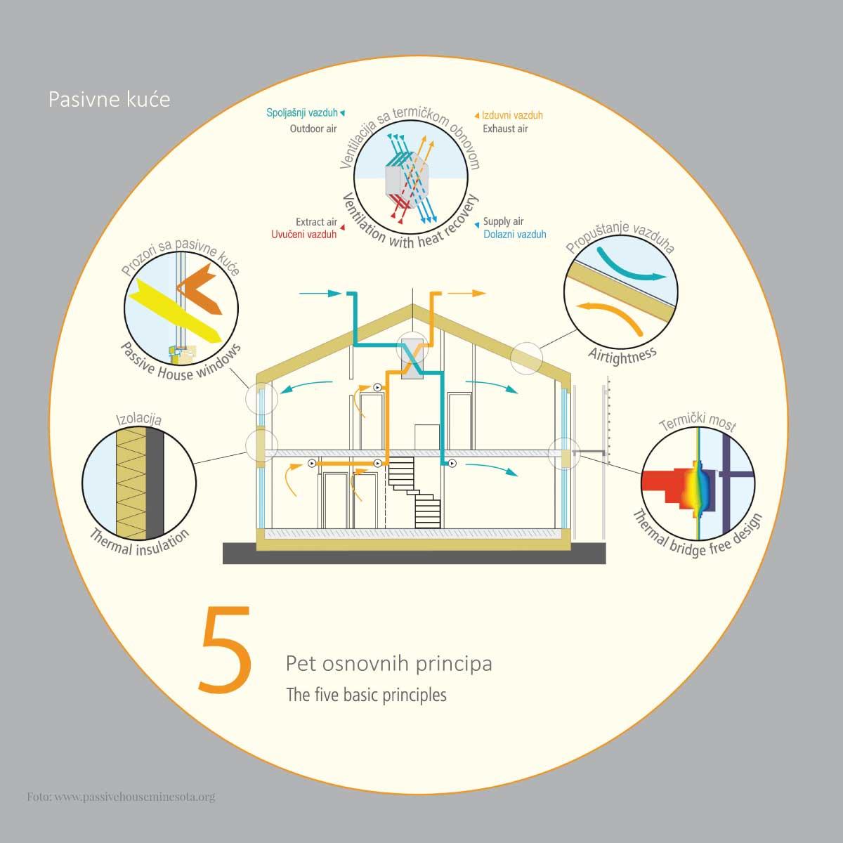5 osnovnih principa gradnje pasivne kuće