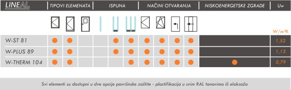 Tehnomarket d.o.o., Sistem LINEAL W-THERM 104 tabela