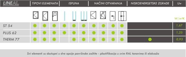 Tehnomarket d.o.o. - Sistem LINEAL THERM 77