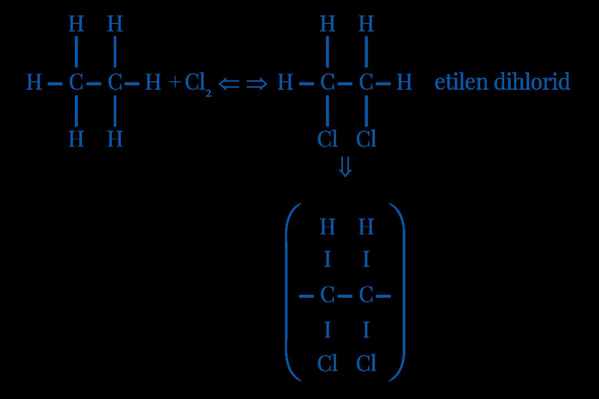 Slika 1 Šema proizvodnje PVC praha
