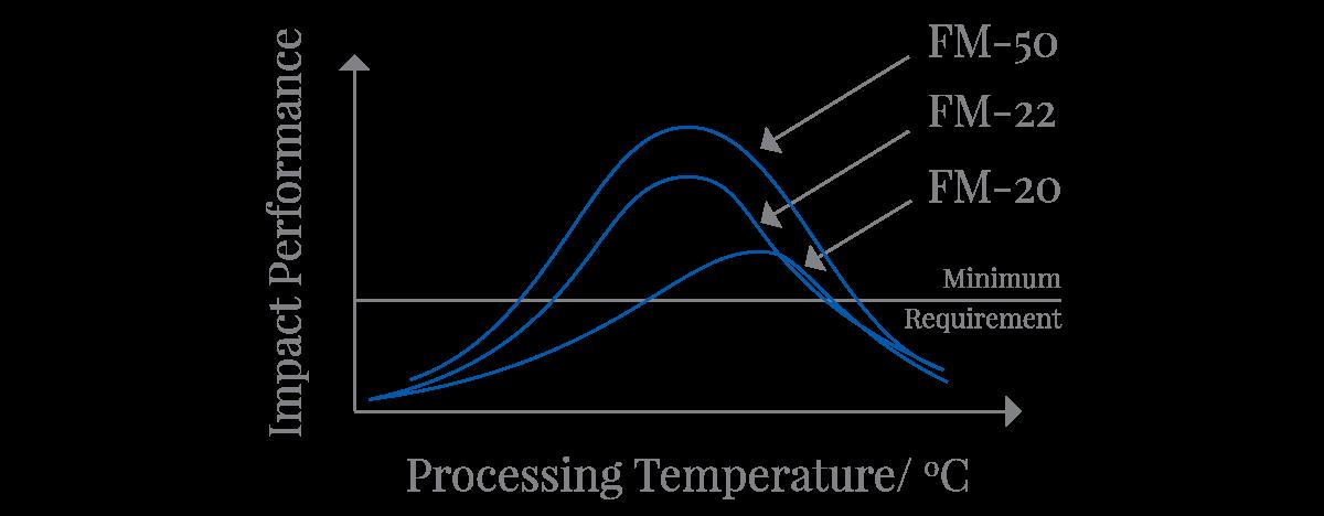 Slika 3 Funkcionalna zavisnost udarne žilavosti od temperature prerade za različite modifikatore