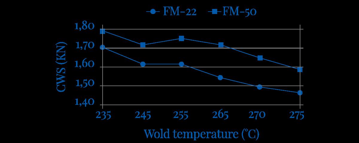Slika 4 Ugaona čvrstoća vara u funkciji temperature varenja i vrste udarnih modifikatora