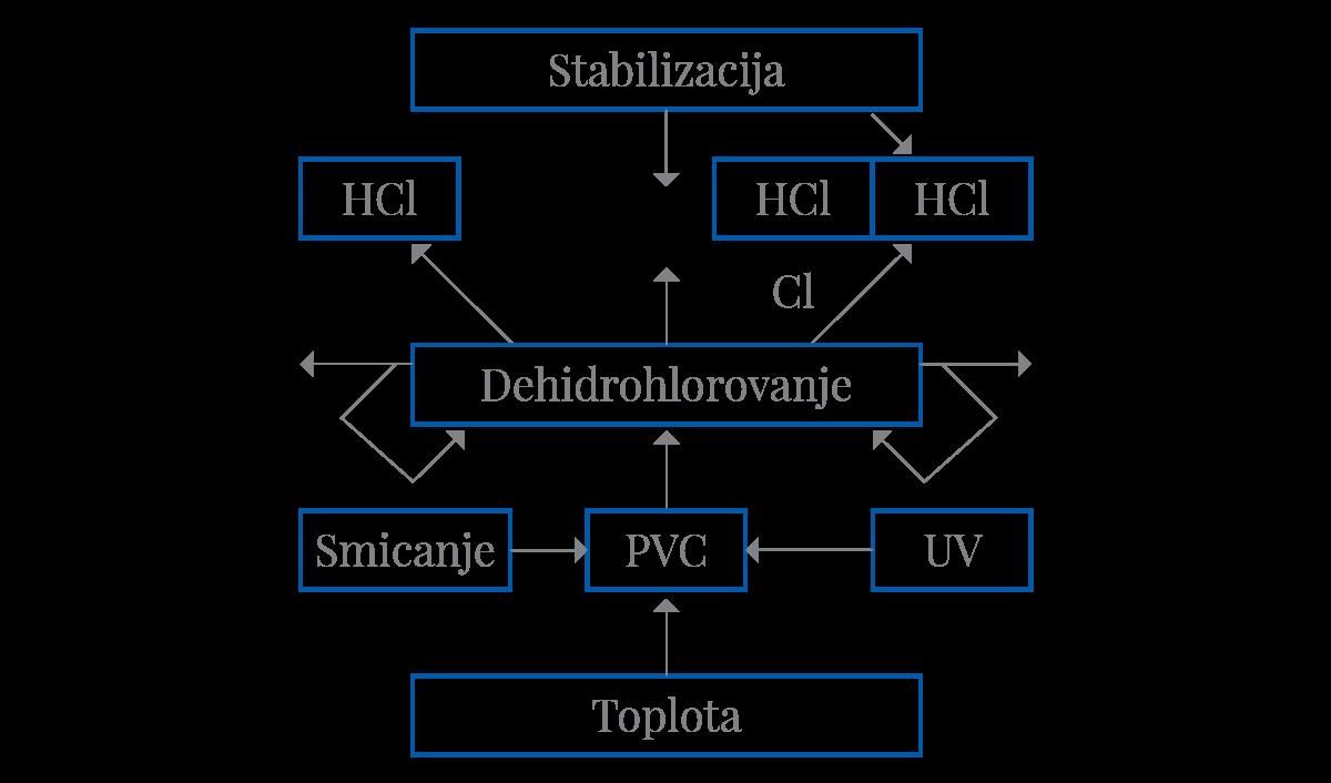 Slika 5 Šematski dijagram delovanja stabilizatora