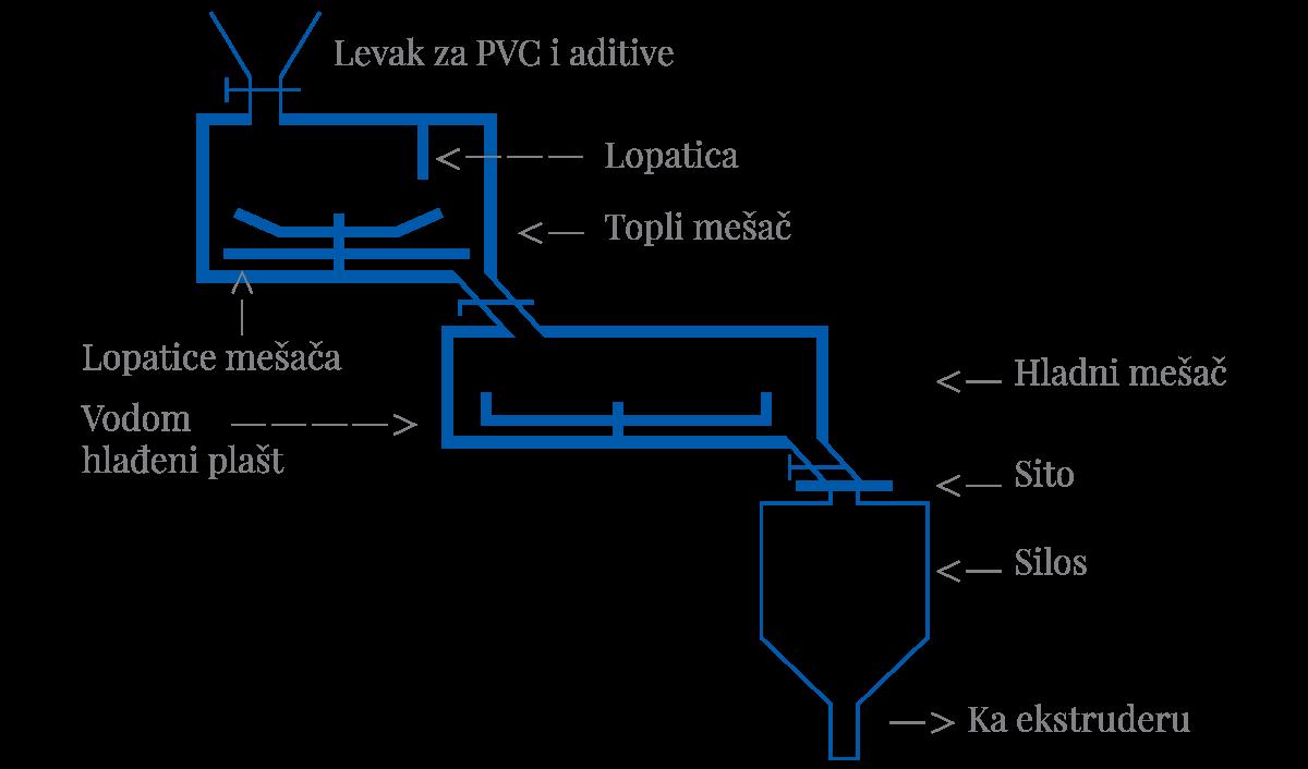 Slika 6 Tipični layout mešača