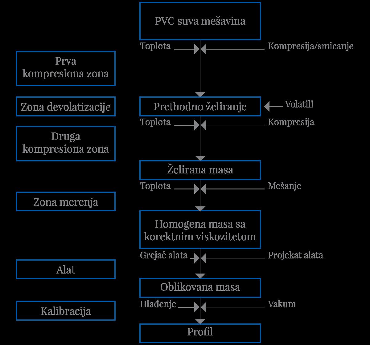 Slika 7 Šematski prikaz procesa ekstruzije