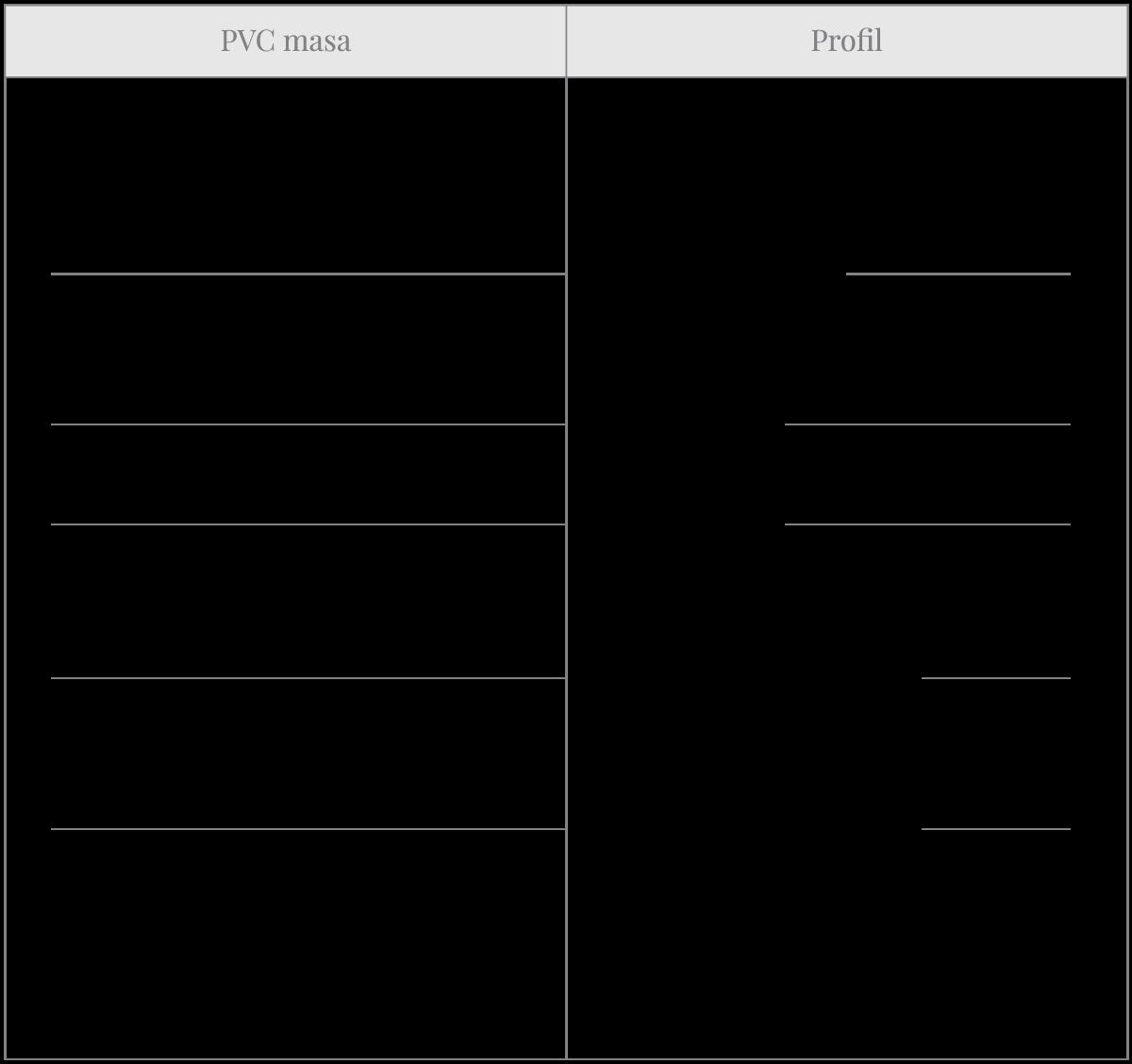 Tabela 2 Varijable koje utiču na karakteristike profila