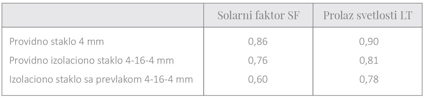 Tabela 3 - Provođenje zračenja za različite tipove prozorskih stakala