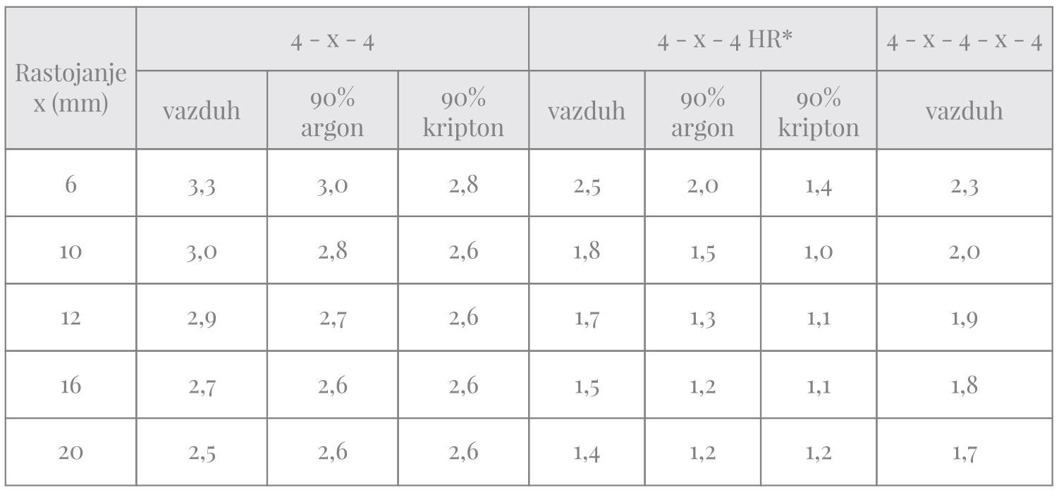 """Tabela 4 - """"U"""" vrednosti za razne tipove prozorskih stakala"""