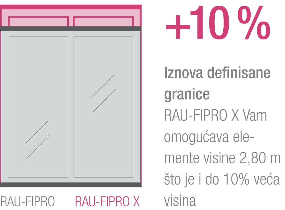 Institut za pasivne kuće u Darmstadtu sertifikovao je profile od RAU-FIPRO X materijala