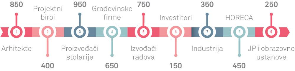 Ciljna grupa - časopis PROZORI&VRATA