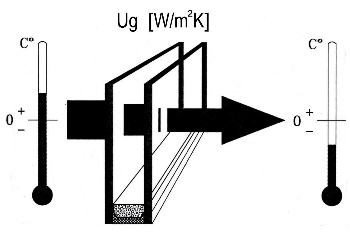 Slika 10 Prikaz prenosa toplote kroz izolaciono staklo (Ug)