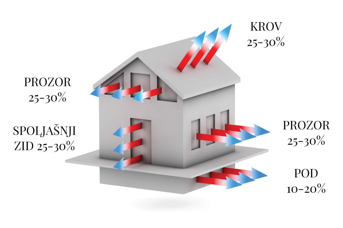 Slika 2 Gubici toplotne energije za porodičnu kuću