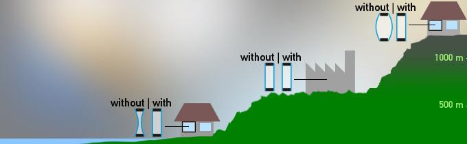 Zbog razlike u visini povećava se pritisak u staklu koji dovodi do deformiteta
