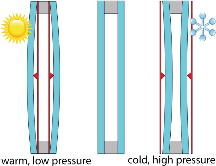 Efekti deformacije izolacionog stakla