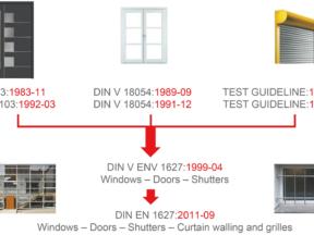 Slika 1 Razvoj standardizacije prozora, vrata i roleta otpornih na provalu