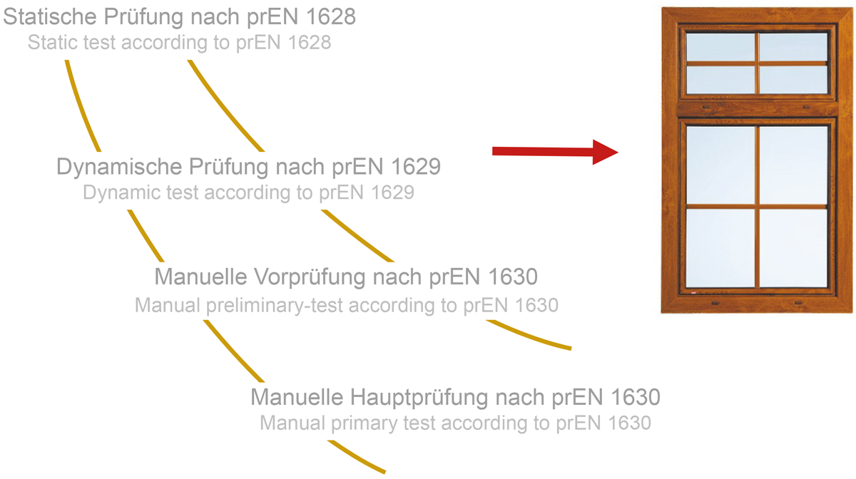 Slika 2 Redoslijed ispitivanja prema prEN 1627