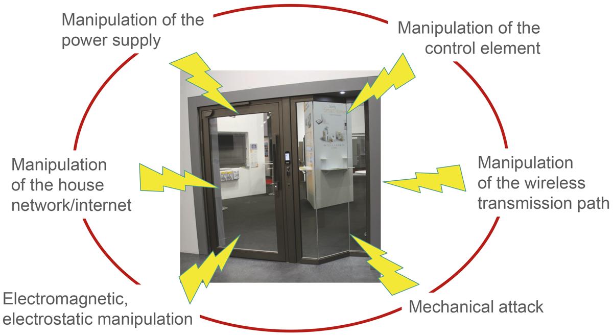 Slika 3 Mogućnosti manipulacije protuprovalnim vratima s opsežnom kontrolom pristupa