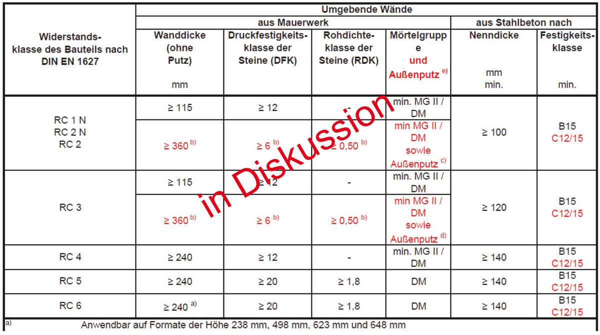 Tab. 1 Moguća revidirana tablica sa zahtjevima za opeku s nižom klasom tlačne čvrstoće (Izvor: njemačka Komisija za zaštitu od provale)