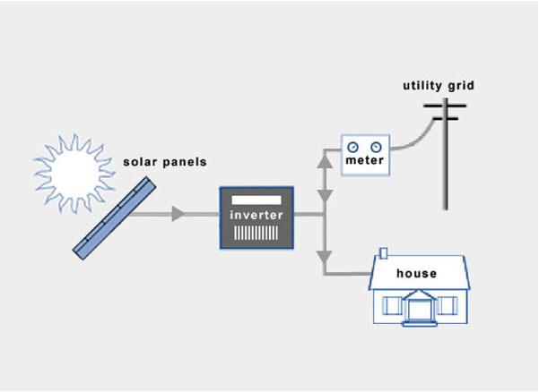 slika 3. On-Grid sistemi Izvor: www.energyinformative.org