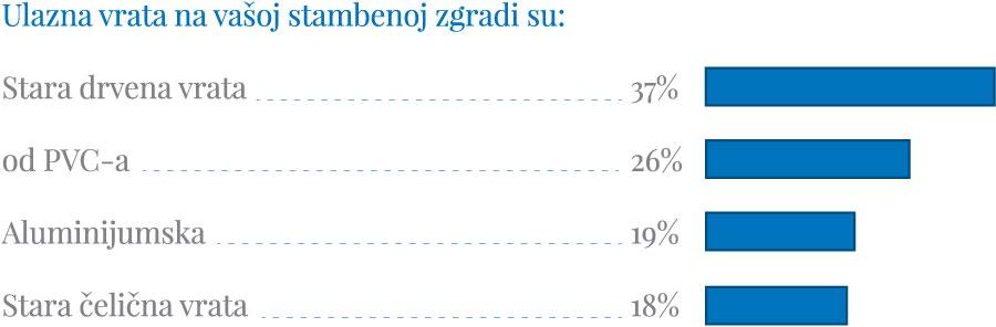 Anketa na sajtu www.prozorivrata.com - Ulazna vrata na vašoj stambenoj zgradi