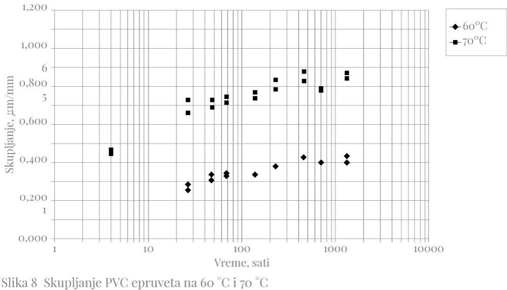 Slika 8 Skupljanje PVC epruveta na 60 °C i 70 °C