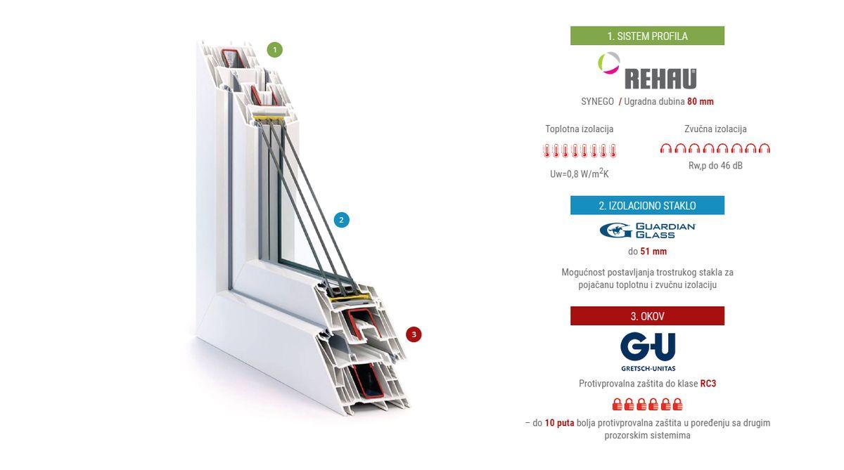 Joviste PVC prozori-Elite