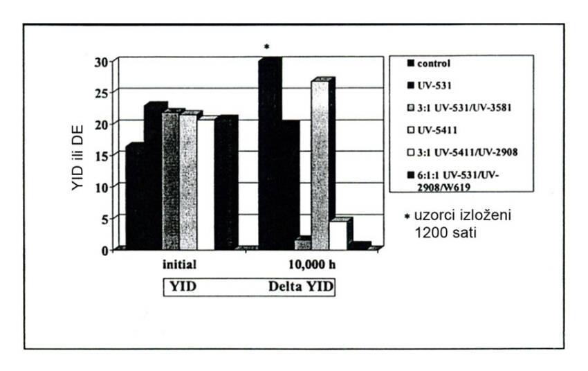 Slika 9 UV stabilizacija mekog PVC-a Izlaganje Xenon lampi, 2 % nivo opterećenja