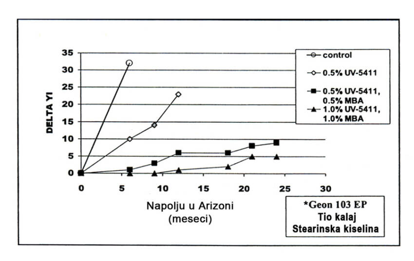 Slika 14 UV stabilizacija tvrdog PVC-a sa CYASORB UV-5411,Cylink MBA kombinacijama