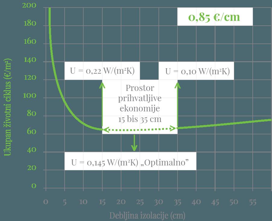Slika: Optimalna debljina termoizolacije u odnosu na ukupne troškove posmatrano za čitav period eksploatacije objekta.
