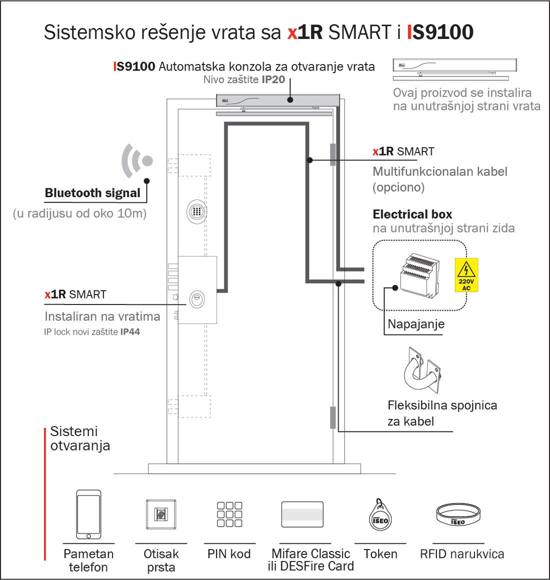Sistemsko rešenje vrata sa x1R SMART i IS9100
