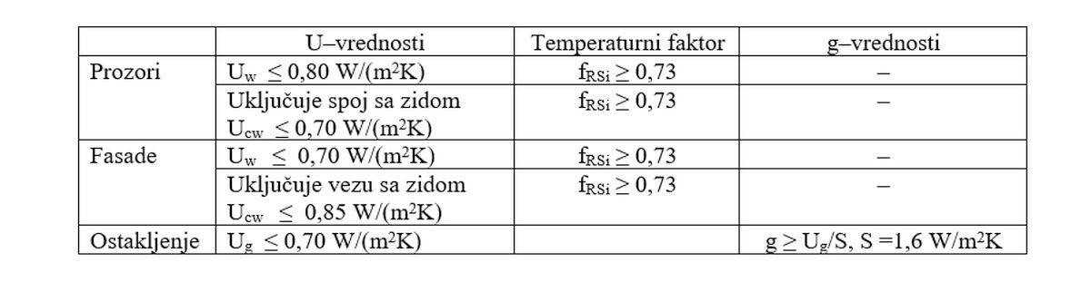 temperaturni faktori
