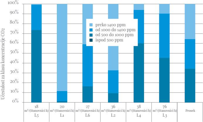 Koncentracija CO2 merena u stanovima sa mehaničkom ventilacijom