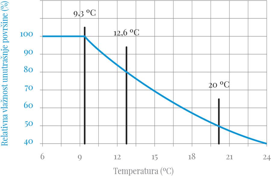 Relativna vlažnost unutrašnje površine termičkog omotača, za vlažnost vazduha od 50% i temperaturu od 20 ºC