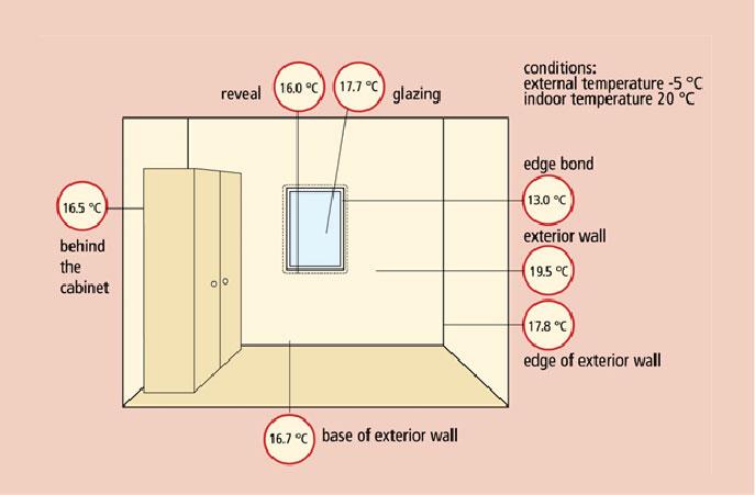 Temperature unutrašnjih površina u niskoenergetskoj kući: sve temperature su više od temperatura tačke rose pa nema opasnosti od kondenzacije vlage i buđi