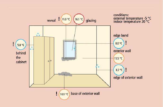 Temperature unutrašnjih površina u standardnoj kući: postoji opasnost od pojave vlage i buđi