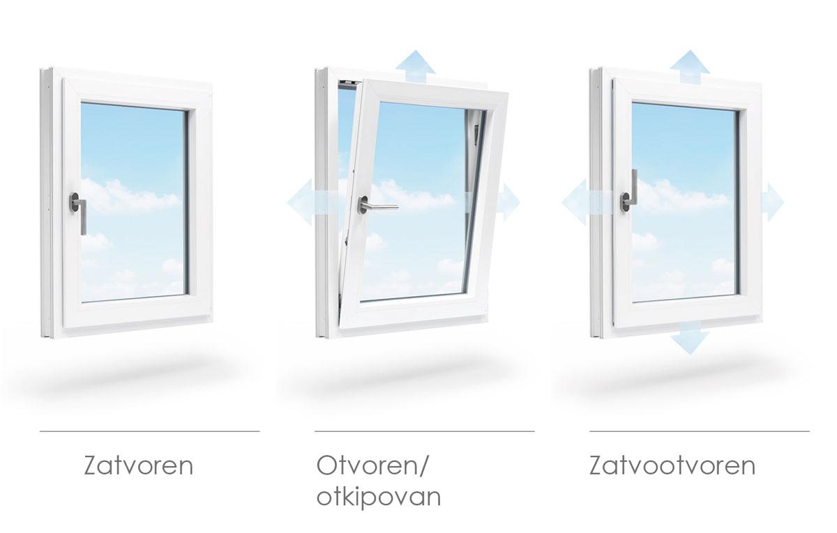"""""""Zatvootvoren"""" prozor ima mnogo prednosti: kombinuje se svež i zdrav vazduh bez efekta promaje i štiti prostor od neželjenih posledica u odnosu na situaciju kada je širom otvoreno krilo prozora."""