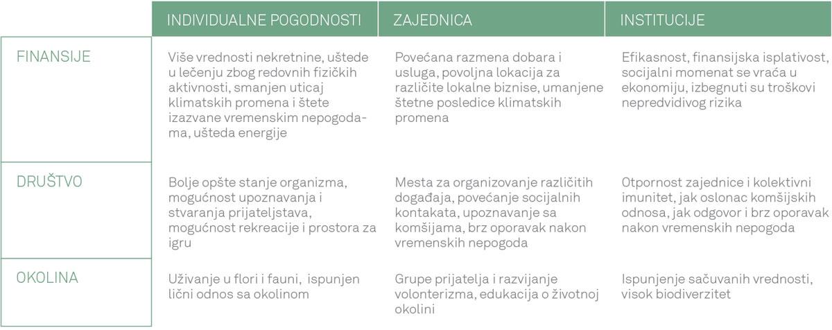 Primeri individualnih, zajedničkih i institucionih vrednosti