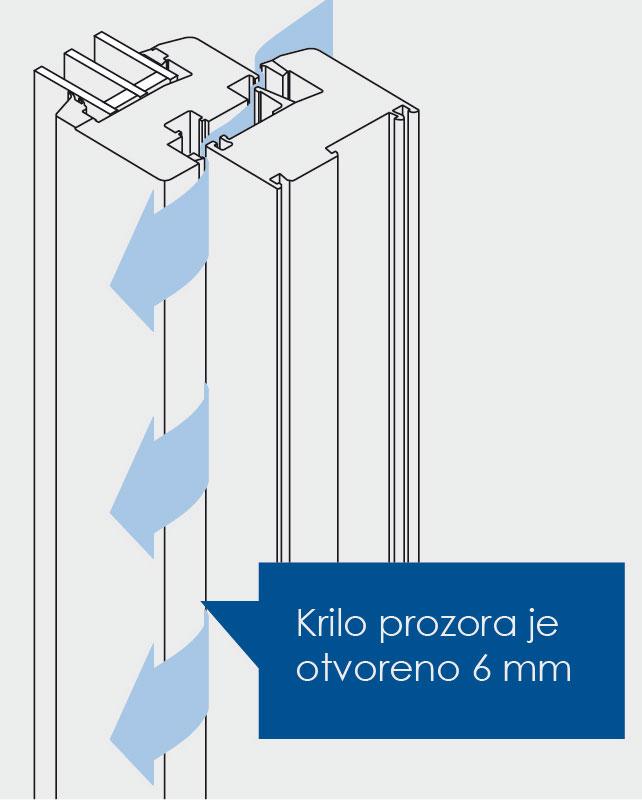 """U poziciji """"zatvootvoren"""" krilo prozora je odmaknuto 6 mm. U toj poziciji za ventilaciju prostora, prozor zadržava protivprovalnu funkciju. Izvor: Winkhaus"""