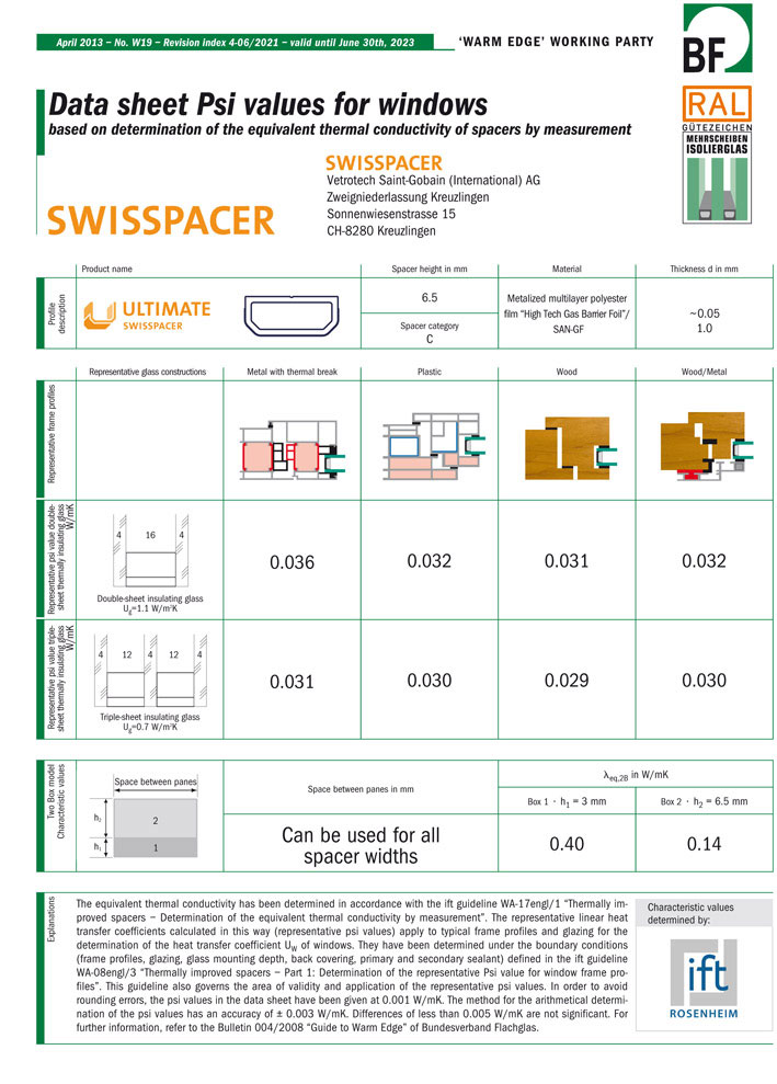 Na osnovu vrednosti koje je odredio ift Rosenheim, Bundesverband Flachglas proizvodi objektivne tehničke listove