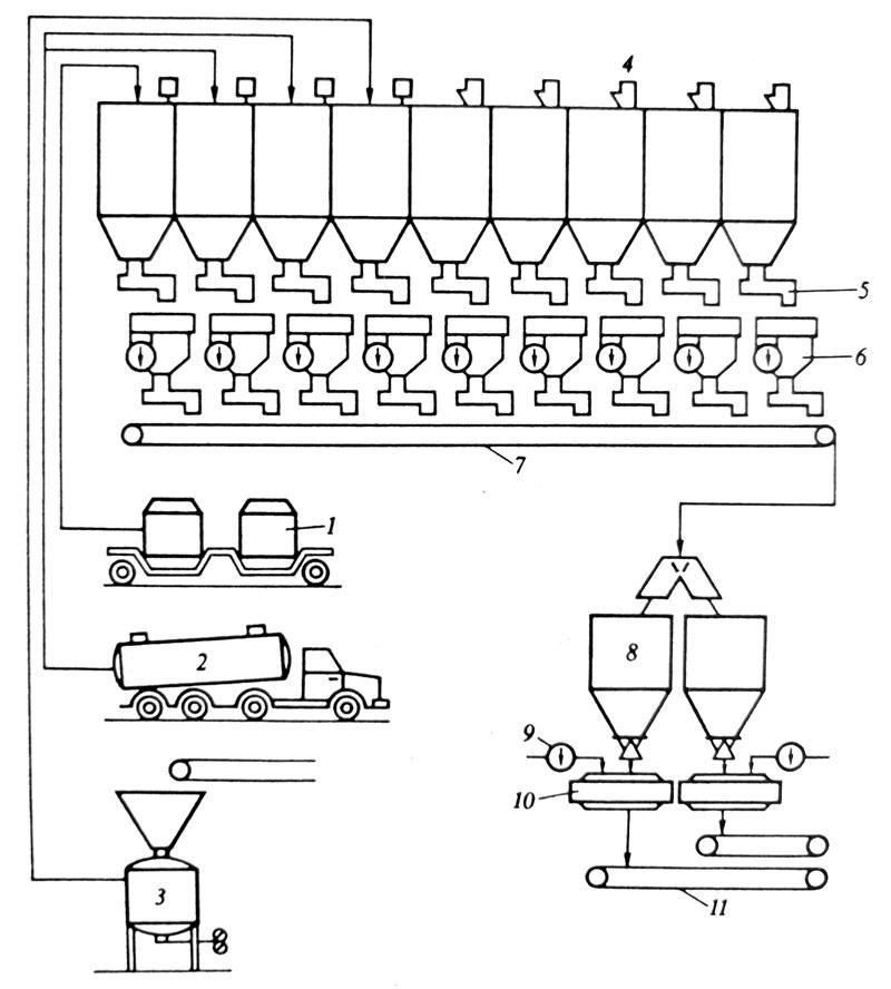 Pogon za pripremu smese za topljenje